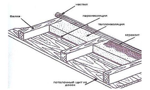 Технология утепления кровли керамзитобетоном пигмент для строительного раствора